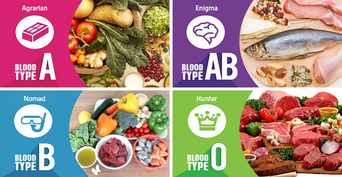 Eat Right For Blood Type O Food List